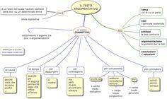 MAPPE per la SCUOLA: TESTO ARGOMENTATIVO