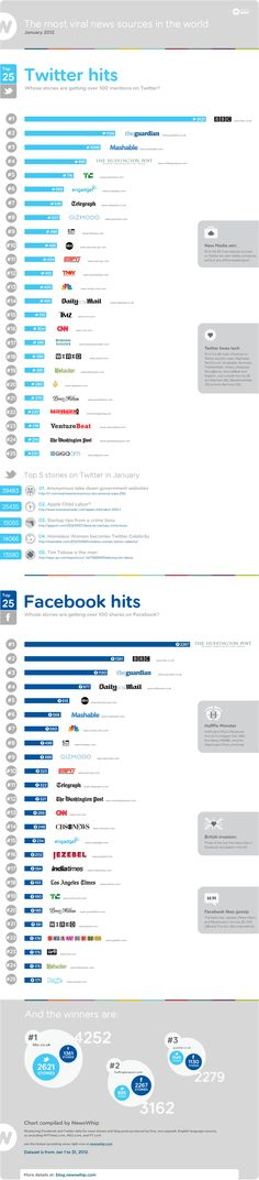 The Most Viral News Sources on Twitter and Facebook: Top 3 are BBC, HuffingtonPost, The Guardian