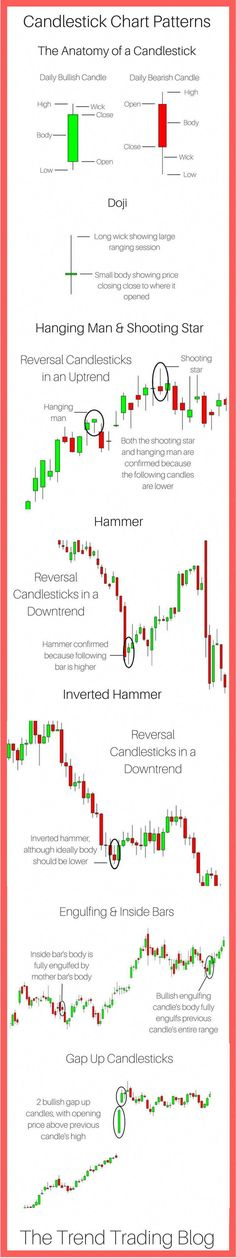 this article, find out in detail how to read a candlestick chart pattern, as well as understand which candlesticks you must know as a stock market & Forex Trader. Intraday Trading, Online Trading, Stock Market For Beginners, Stock Trading Strategies, Candlestick Chart, Stock Analysis, Bitcoin Business, Stock Market Investing, Stock Charts