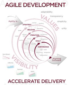 agile development | infographic | primogenial | compare with another very similar diagram in this board | 2:2 | ram2013