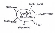 Improving workplace positivity leads to better business performance. 6 top tips to help you on your way. Business Performance, Confidence Building, Compassion, Forgiveness, Workplace, Leadership, Workshop, Mindfulness, Positivity