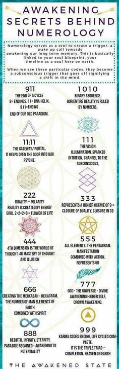 376 Best Numerology and Angel Numbers images in 2019 | Angel