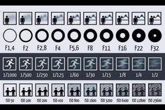 Tabla de diafragmas, obturador e ISO