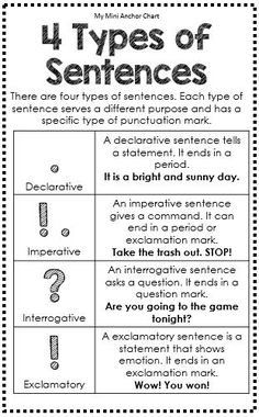 Grammar Posters Types of Sentences Anchor Chart - Great for Interactive Writing Journals - Grammar Rules Mini Anchor Chart Grammar Skills, Teaching Grammar, Grammar Lessons, Writing Lessons, Teaching Writing, Writing Journals, Grammar Tips, English Language Learning, Teaching English
