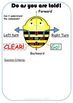 Beebot prompt and activity resource - directions, control algorithm, computational thinking Steam Learning, Learning Apps, Learning Spaces, Computer Lessons, Technology Lessons, Computer Lab, Tes Resources, Computational Thinking, Eyfs Activities