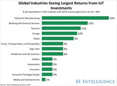 Global Industries Seeing Largest Returns From IoT Investments
