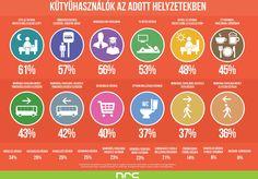 nrc.hu Kütyühasználók adott élethelyzetekben