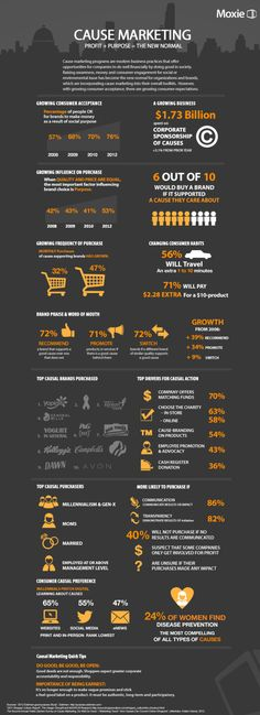 Cause Marketing [INFOGRAPHIC] #cause #marketing