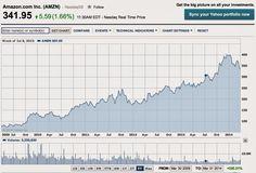 CohesiveFT Blog: Cloud Price Wars