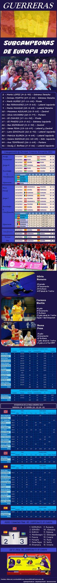 Balonmano - Guerreras - Subcampeonas de Europa 2014