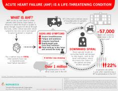 US Only – Acute Heart Failure