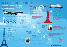 BA goes back to the eighties with this infographic, detailing the changes between the in-flight experience of 1988 to 2013