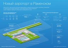 Четвертый аэропорт Москвы: каким он будет и как добраться до Раменского