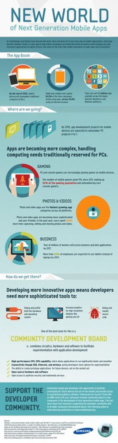 [Infographic] The New World of Next Generation Mobile Apps    ----BTW, Please Visit:  http://artcaffeine.imobileappsys.com