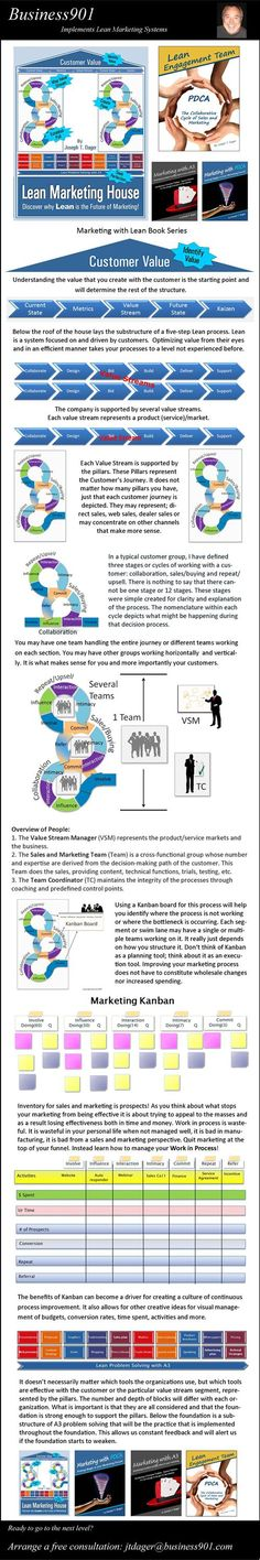 Lean Sales and #Marketing #Infographic  #custdev #leanstartup #kanban