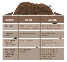 best composting book - Google zoeken