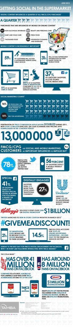 Social and the supermarket.  Great compilation of stats from TAMBA.  consumer-goods-infographic-1mb