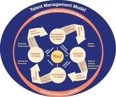Management : Talent Management Model