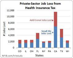 Jobs lost from health insurance tax