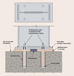 foundation for steel column - Buscar con Google