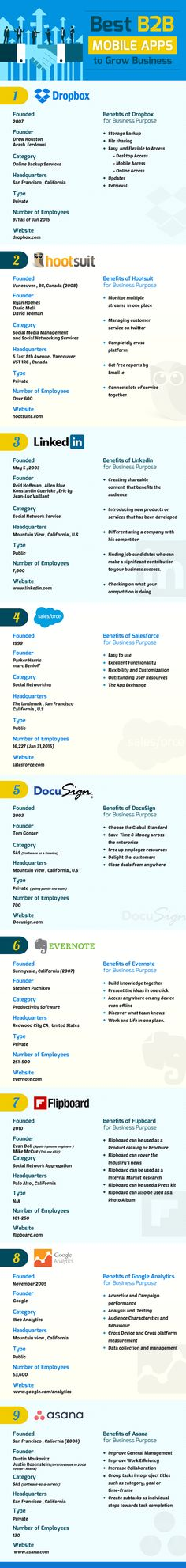 Dropbox, Hootsuite, Evernote & Co. – die besten Smartphone-Apps für B2B-Anwendungen