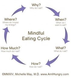 Am I Hungry Mindful