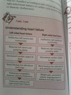Heart failure - flow diagram