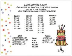 serving chart - This is a copy of my serving size and quantity chart. Feel Free to use it :) I added a second copy that includes the servings for the diamond pans. i don't use the diamond pans so they weren't included on my initial chart. Cake Size Chart, Cake Chart, Cake Serving Guide, Cake Serving Chart, Cake Sizes And Servings, Cake Servings, Cake Decorating Techniques, Cake Decorating Tutorials, Cookie Decorating