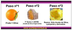 Una forma sencilla y gráfica de entender que es el #AOVE #CM13CR