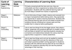 Cycle of learning, learning style & characteristics