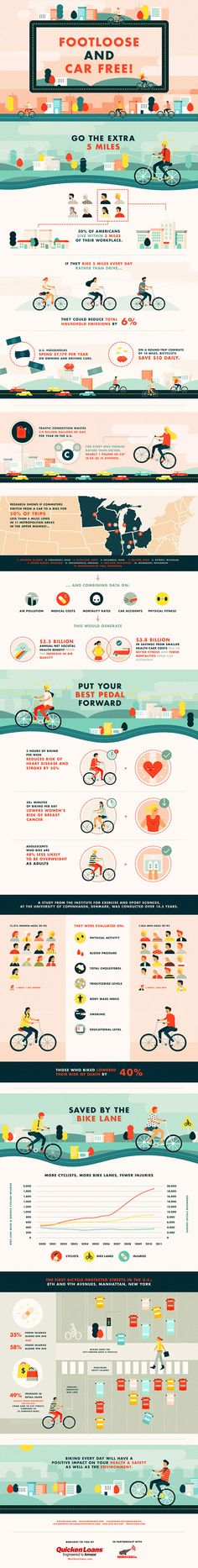 Footloose and Car Free! How Biking Can Improve Your Health and the Environment Infographic Information Design, Information Graphics, Web Design, Graphic Design, Slide Design, Flat Design, Illustrator, Free Infographic, Health Infographics