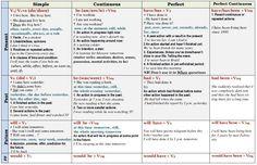 http://englishwell.biz/uploads/taginator/Dec-2014/tenses-in-english-table.jpg