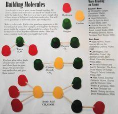 Atoms, Phases of Matter, Elements Review Poster | Note, Unterrichten ...