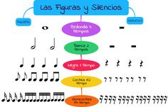 Las figuras y silencios musicales Piano Songs, Piano Music, Music Songs, Piano Lessons, Music Lessons, Guitar Lessons, Music Notebook, Music Theory Worksheets, Kids Piano