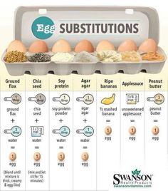 Conversion chart for substitutes