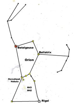 Orion with marks for stars and other heavenly bodies