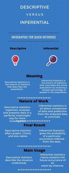 27 Statistics Ideas Statistics Data Science Statistics Math