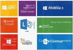 Know Your Customer, Good Customer Service, Active Directory, Microsoft Dynamics, Customer Relationship Management, Business Intelligence, South Africa, Knowing You, Marketing
