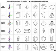 Crystal Structure and Crystal System   Geology IN
