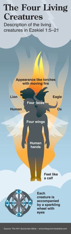 An illustration of the Four Living Creatures as described in Ezekiel 15-21. See more on www.BibleVersesAbout.org/Bible/