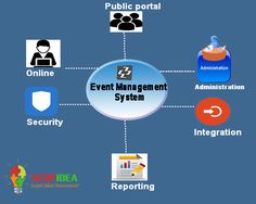 Event management system is provided by scopidea. This helps the company to manage an event and meeting in systematic ways with the help of highly skilled engineers