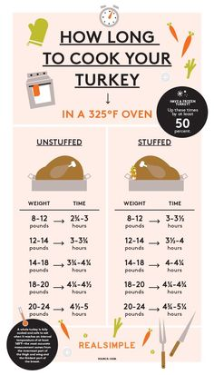 How Long To Cook A Turkey. An entire chart to help you on Thanksgiving or Christmas. Each turkey is a different size so it needs a different cooking time. Turkey Cooking Chart, Cooking A Stuffed Turkey, Turkey Cooking Times, Turkey Cook Time Chart, Turkey Size Chart, Turkey Roasting Times, Thanksgiving Feast, Thanksgiving Recipes, Holiday Recipes