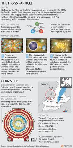 Higgs boson explained   Technology Spectator