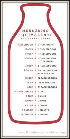 Measuring chart (printable) Wuld make a nice gift framed with measuring cups, spoons, etc.