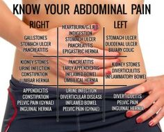 know what your condition you may have based on where your abdominal pain is located