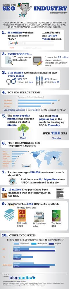 How Big Is The SEO Industry On The Internet? - Infographic #internetmarketing