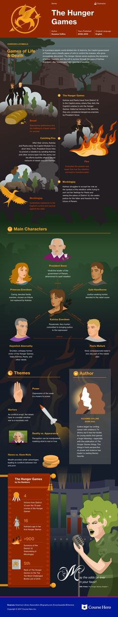 Literature books - The Hunger Games (Series) Study Guide Hunger Games Fandom, Hunger Games Series, Literature Books, Classic Literature, Book Infographic, Reading Challenge, Book Summaries, Great Books, Writing A Book