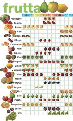 Una piccola legenda per il consumo di #frutta di stagione… Vegetable Garden Planning, Vegetable Garden Design, Potager Palettes, Clean Eating For Beginners, Cooking Recipes, Healthy Recipes, Seasonal Food, Good Food, Food Porn