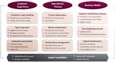 hits each industry. But it can also affect all activities, divisions, functions and processes of the organization as it can impact the very business model as such. (Digital Transformation) framework by Consulting and the center for digital business - Change Management, Project Management, Digital Strategy, Market Research, Digital Technology, Me On A Map, Social Media Marketing, Online Courses, Online Business