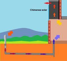 Junto al aprovechamiento del sol y del viento dentro de la arquitectura bioclimática existen técnicas que permiten el aprovechamiento del calor del subsuelo, la llamada energía geotérmica. Una de e…